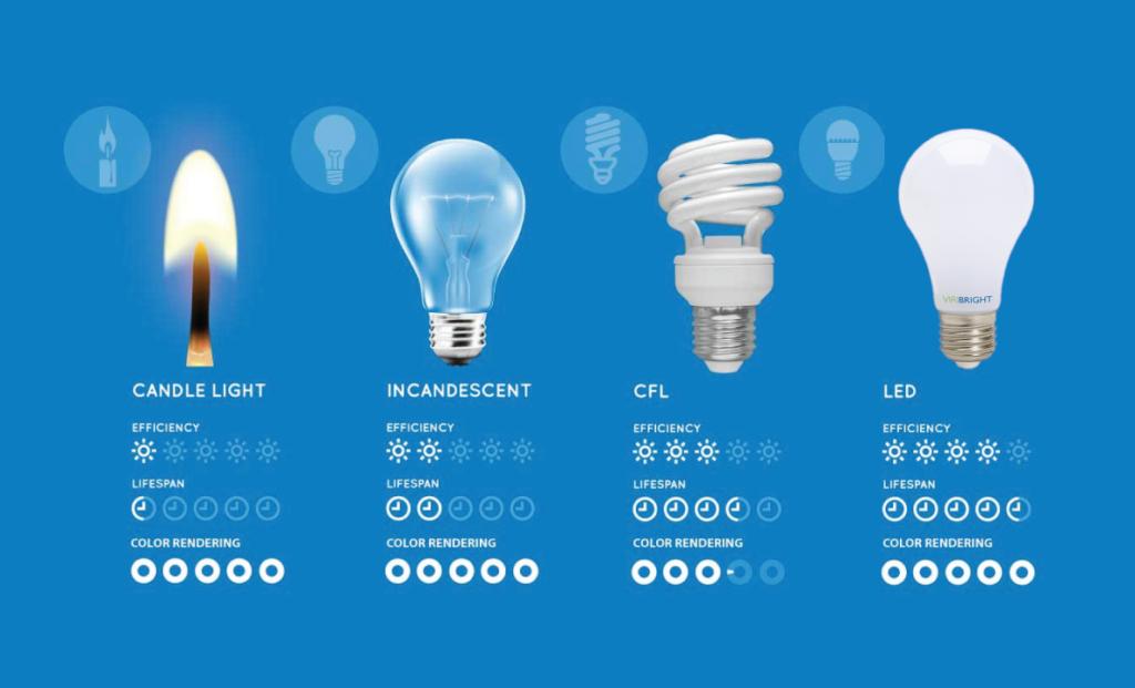 Casiola LED-bulbs Energy Saving Program